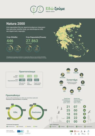 Το δίκτυο Natura 2000 με μία ματιά